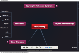 Psychiatry - Mind Map